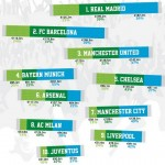5 quick facts: Football Money League 2013