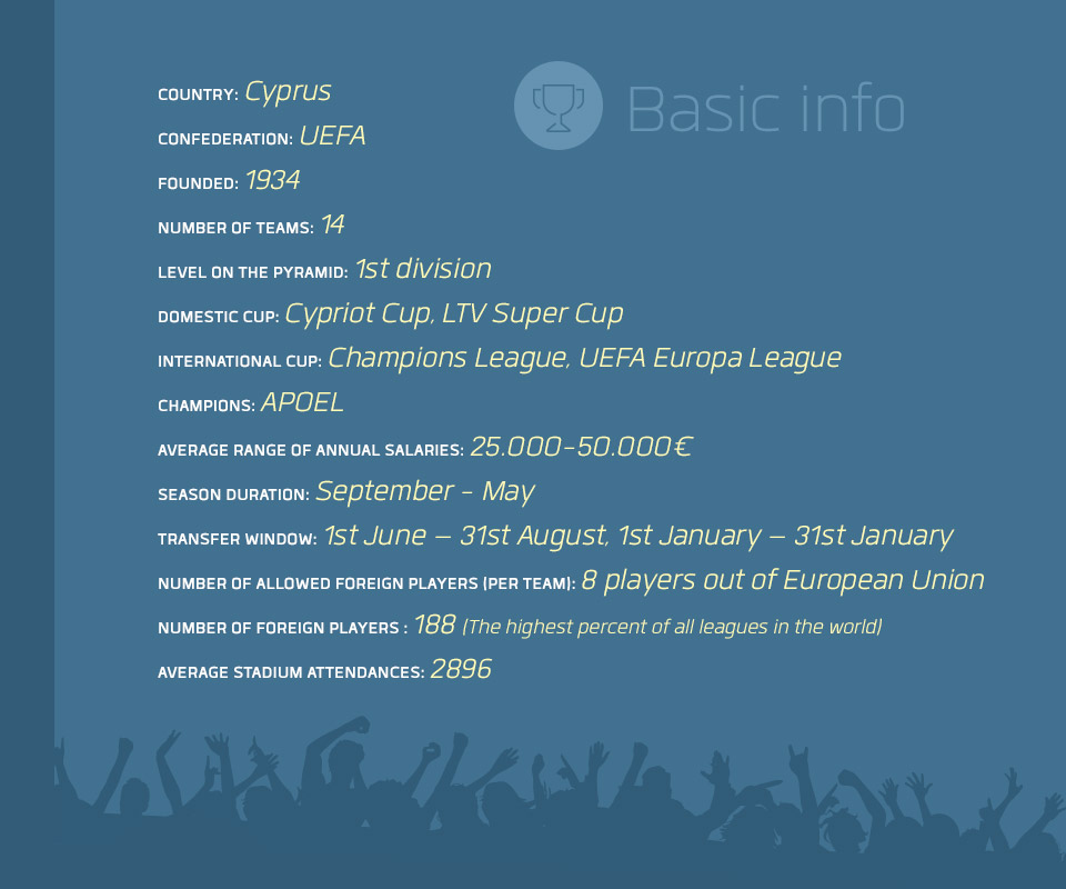 cypriot_championship_first_division_football_league_basic_info