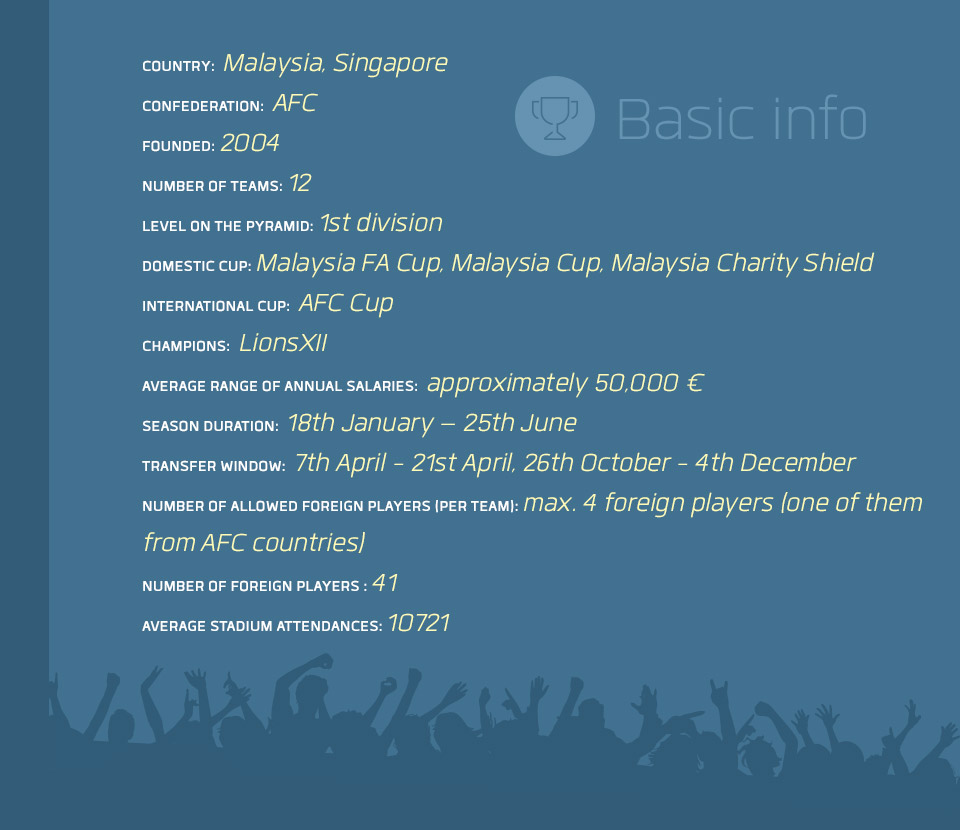 Malaysia Super League First Division - Football League Basic info